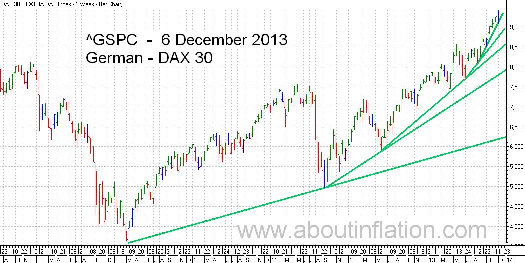 DAX 30 Index TrendLine - bar chart - 6 December 2013 - DAX 30 Index Balkendiagramm