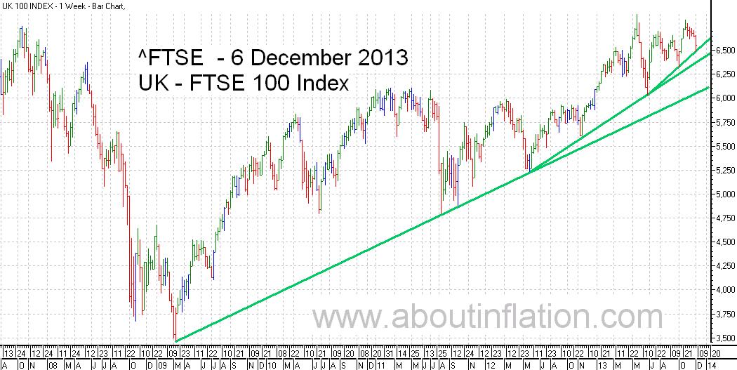 FTSE 100 Index TrendLine - bar chart - 6 December 2013
