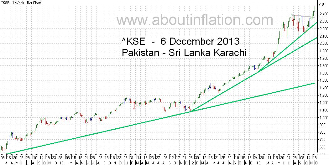 KSE  Index Trend Line bar chart - 6 December 2013 - பாக்கிஸ்தான் குறியீடு போக்கு வரி விளக்கப்படம்