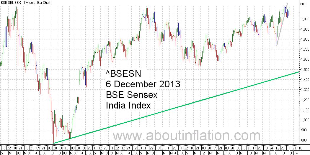 BSE Sensex  Index Trend Line bar chart - 6 December 2013