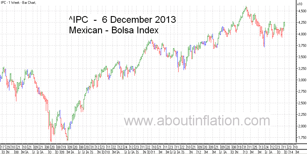 Bolsa  Index Trend Line bar chart - 6 December 2013 - Índice Bolsa de gráfico de barras
