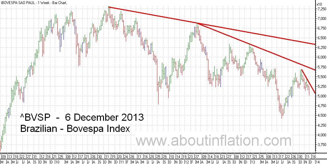 Bovesta  Index Trend Line bar chart - 6 December 2013 - Índice Bovespa gráfico de barras