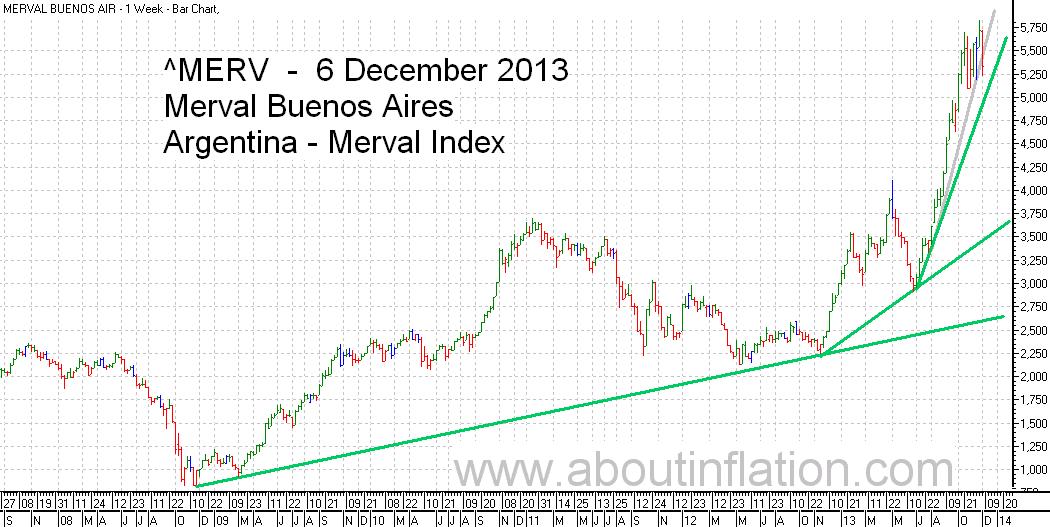 Merval  Index Trend Line bar chart - 6 December 2013 - Índice Merval de gráfico de barras