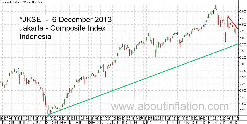 JKSE  Index Trend Line bar chart - 6 December 2013 - Indeks JKSE bar chart