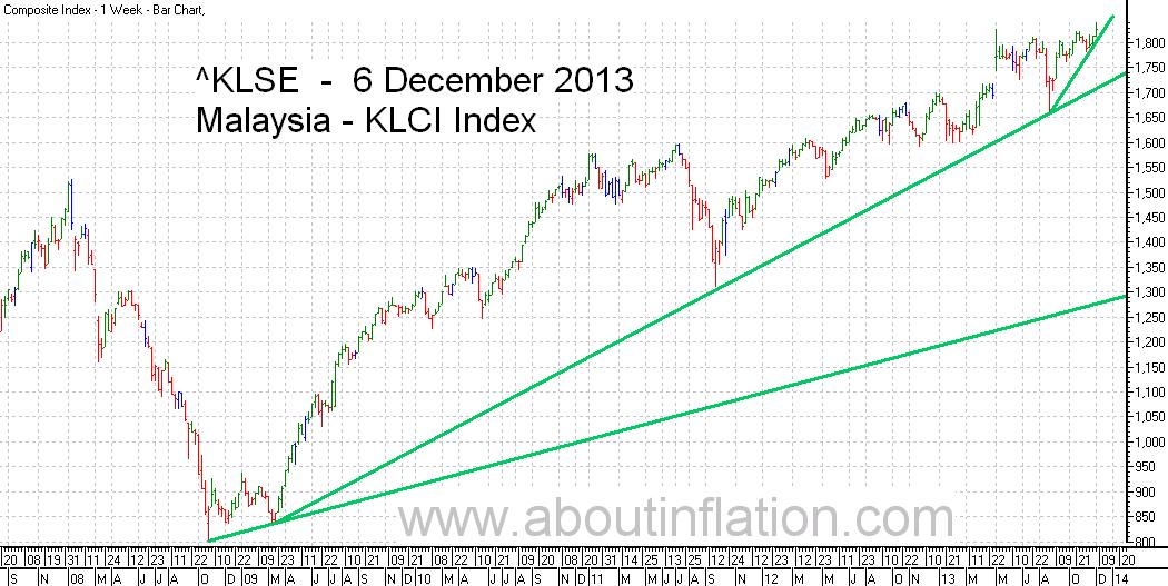 KLSE  Index Trend Line bar chart - 6 December 2013 - Indeks KLSE carta bar