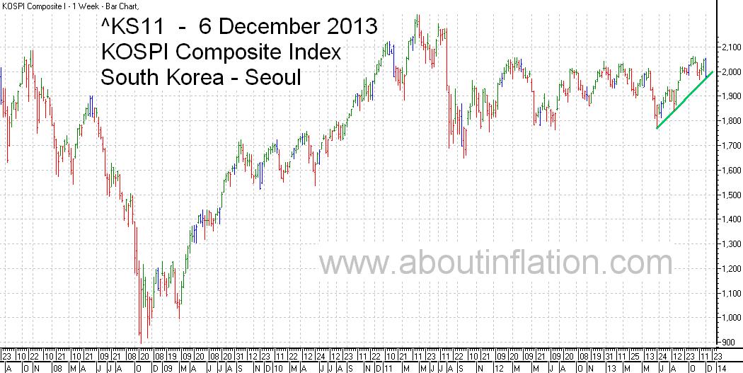 KS11  Index Trend Line bar chart - 6 December 2013 - KS11 인덱스 바 차트