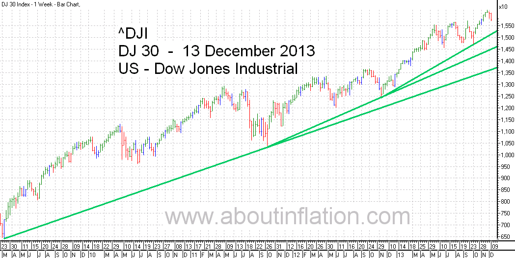 DJ 30 Down Jones Trend Line chart - 13 December 2013