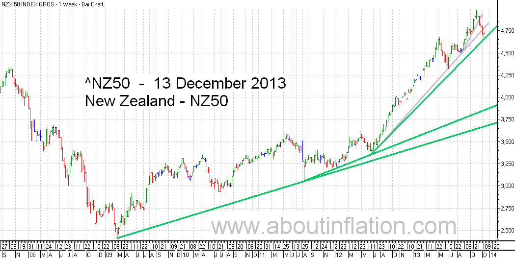 NZ 50 Index TrendLine - bar chart - 13 December 2013