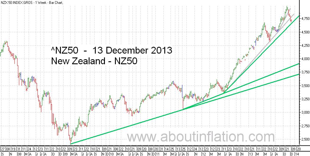NZ 50 Index TrendLine - bar chart - 13 December 2013