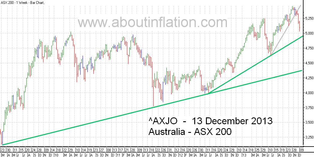 ASX 200 Index TrendLine - bar chart - 13 December 2013