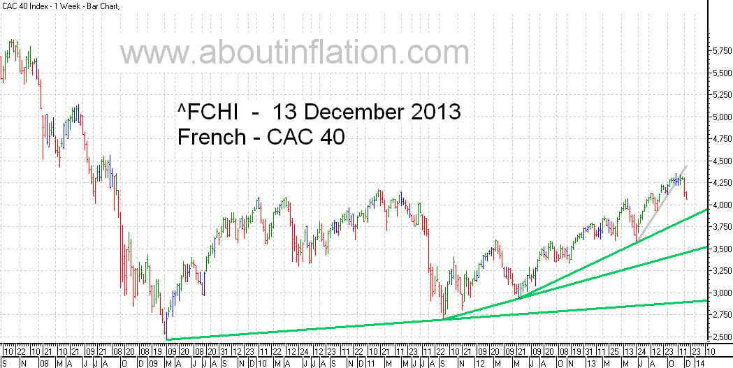 CAC 40 Index TrendLine - bar chart - 13 December 2013 - CAC 40 indice de graphique à barres
