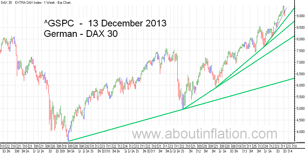 DAX 30 Index TrendLine - bar chart - 13 December 2013 - DAX 30 Index Balkendiagramm