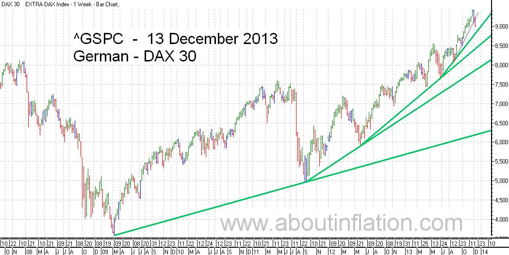 DAX 30 Index TrendLine - bar chart - 13 December 2013 - DAX 30 Index Balkendiagramm