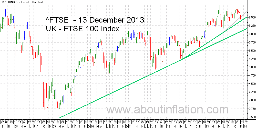 FTSE 100 Index TrendLine - bar chart - 13 December 2013