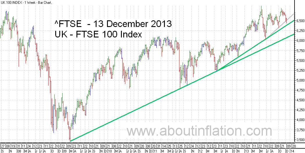 FTSE 100 Index TrendLine - bar chart - 13 December 2013