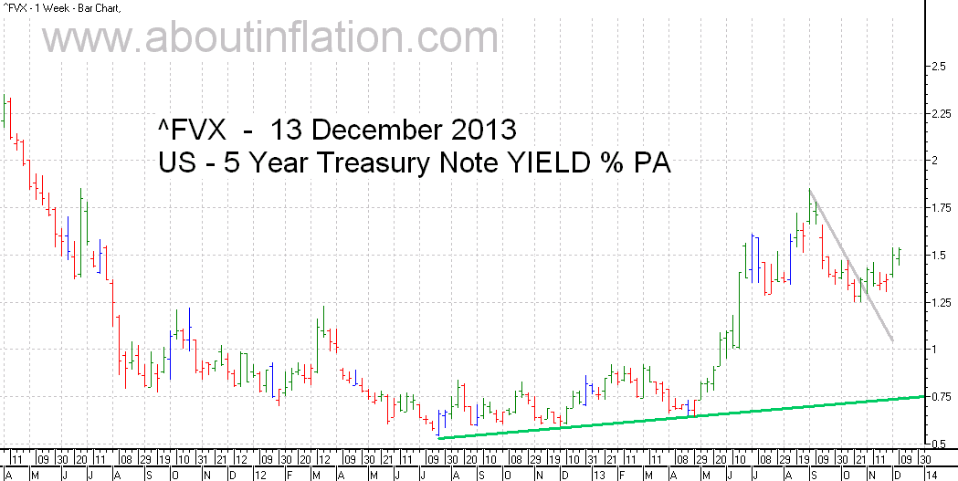 US  5 Year Treasury Note Yield TrendLine - bar chart - 13 December 2013