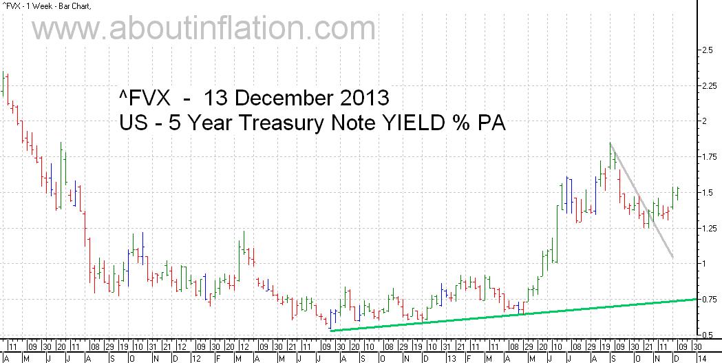 US  5 Year Treasury Note Yield TrendLine - bar chart - 13 December 2013