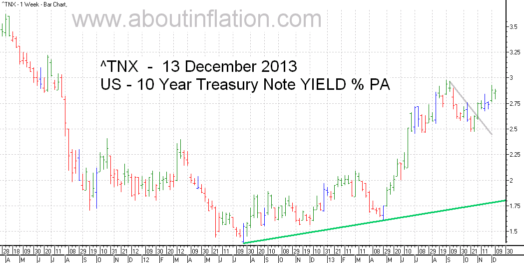 US  10 Year Treasury Note Yield TrendLine - bar chart - 13 December 2013