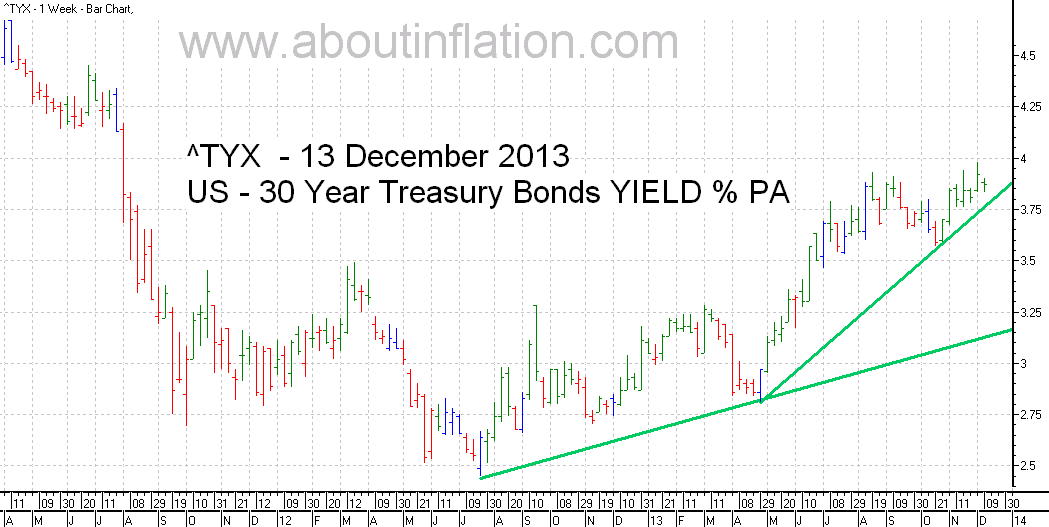 US  30 Year Treasury Bond Yield TrendLine - bar chart - 13 December 2013