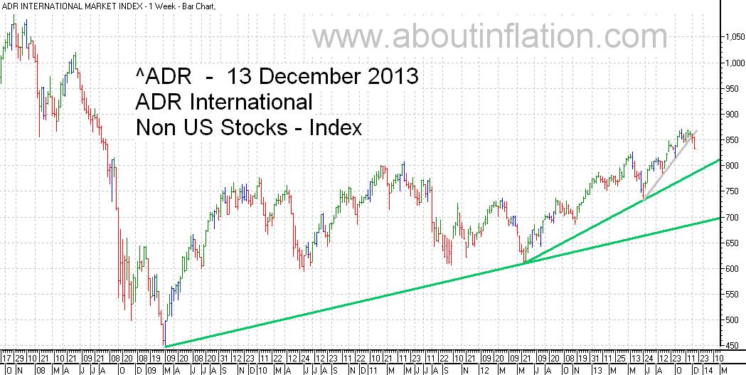ADR International Index TrendLine - bar chart - 13 December 2013