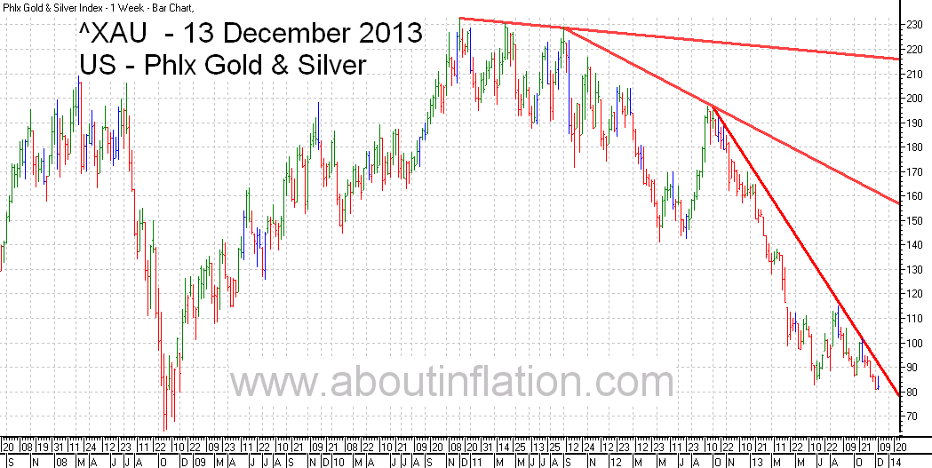 Philadelphia Gold and Silver Index TrendLine - bar chart - 13 December 2013 - ^XAU Trend Lines chart