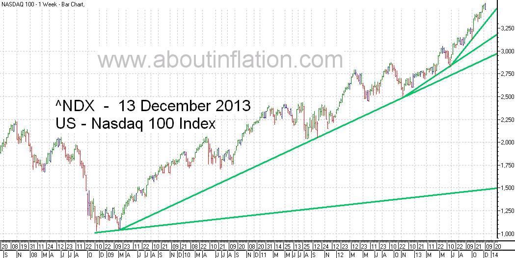 Nasdaq 100 Index TrendLine - bar chart - 13 December 2013