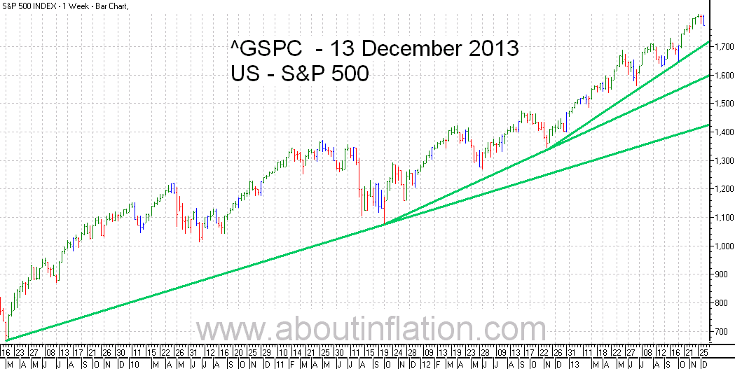 S&P 500 Index TrendLine - bar chart - 13 December 2013