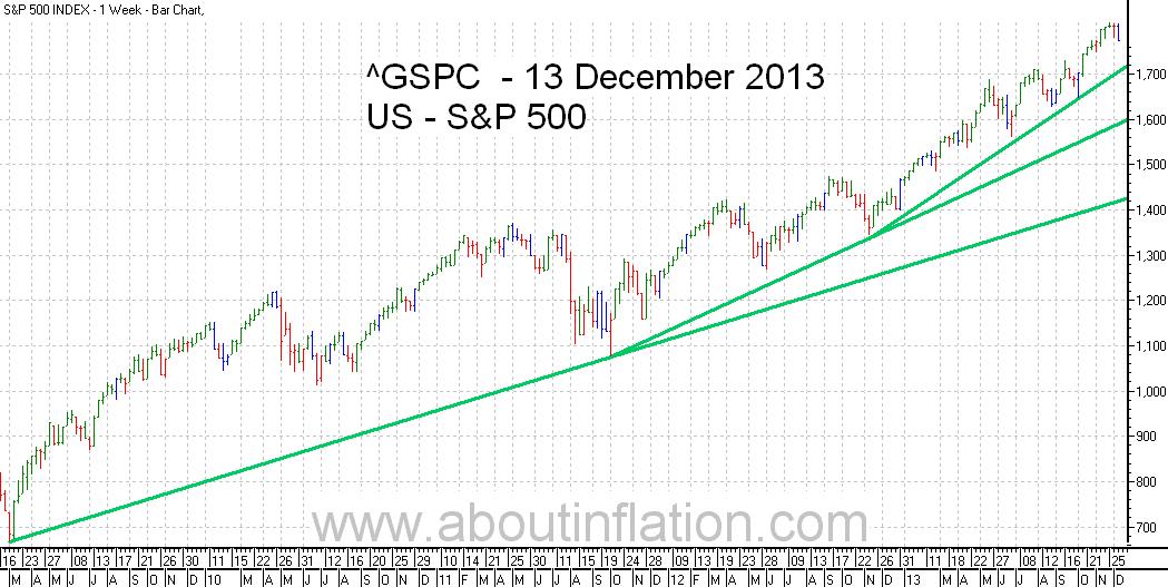 S&P 500 Index TrendLine - bar chart - 13 December 2013