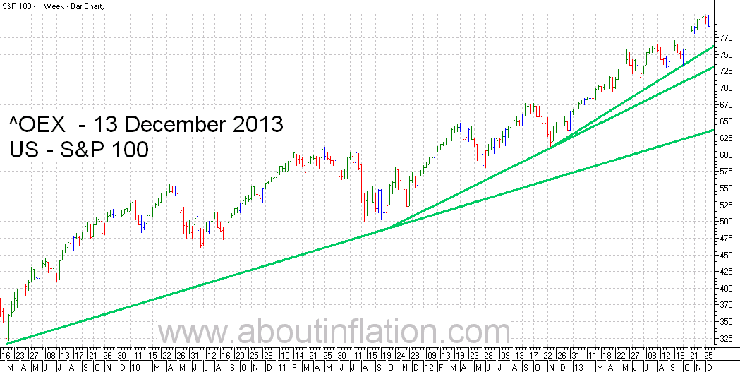 S & P 100 Index TrendLine - bar chart - 13 December 2013