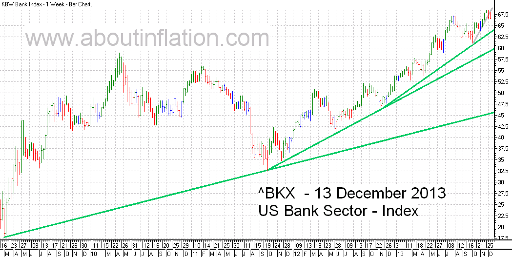 US - Bank Sector TrendLine - bar chart - 13 December 2013