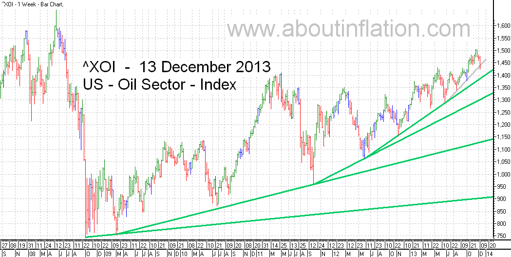 US - Oil Sector TrendLine - bar chart - 13 December 2013 - ^XOI - Oil Index