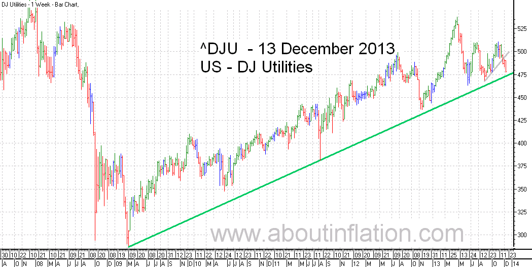 DJ Utilities Index TrendLine - bar chart - 13 December 2013