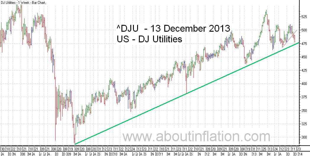 DJ Utilities Index TrendLine - bar chart - 13 December 2013