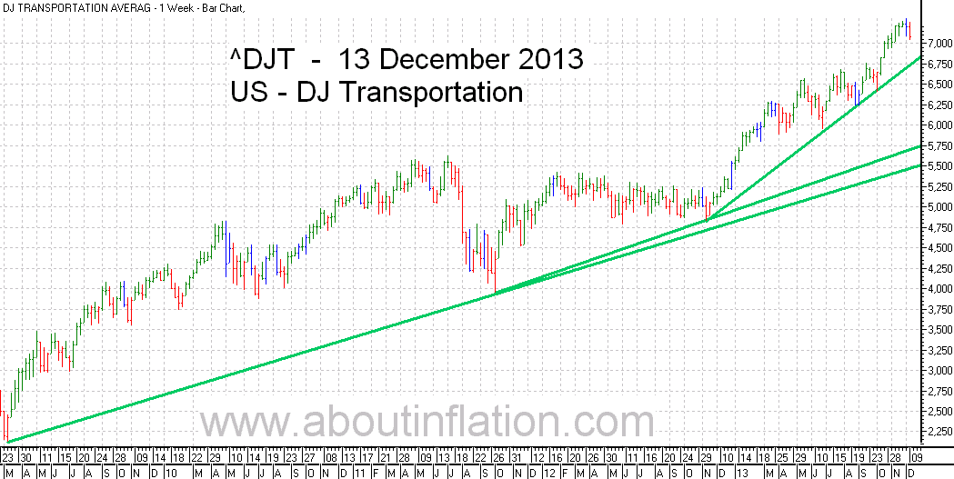 DJ Transportation Index TrendLine - bar chart - 13 December 2013