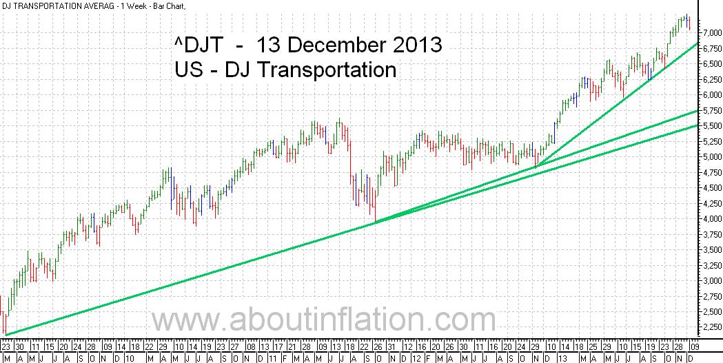 DJ Transportation Index TrendLine - bar chart - 13 December 2013