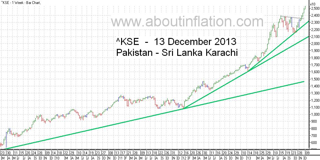 KSE  Index Trend Line bar chart - 13 December 2013 - பாக்கிஸ்தான் குறியீடு போக்கு வரி விளக்கப்படம்