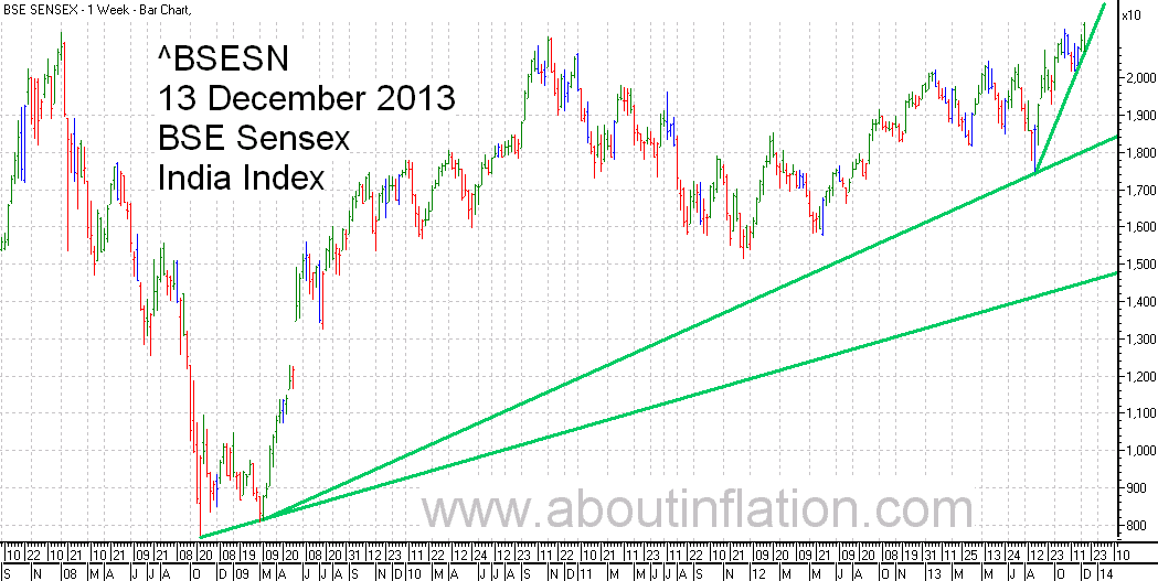 BSE Sensex  Index Trend Line bar chart - 13 December 2013