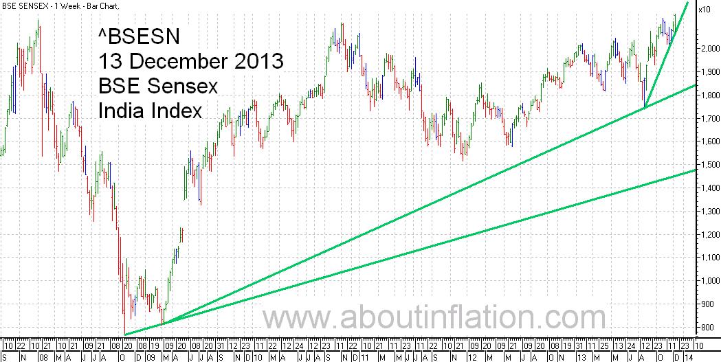 BSE Sensex  Index Trend Line bar chart - 13 December 2013