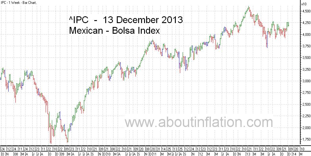 Bolsa  Index Trend Line bar chart - 13 December 2013 - Índice Bolsa de gráfico de barras