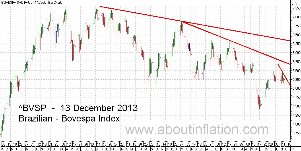 Bovesta  Index Trend Line bar chart - 13 December 2013 - Índice Bovespa gráfico de barras