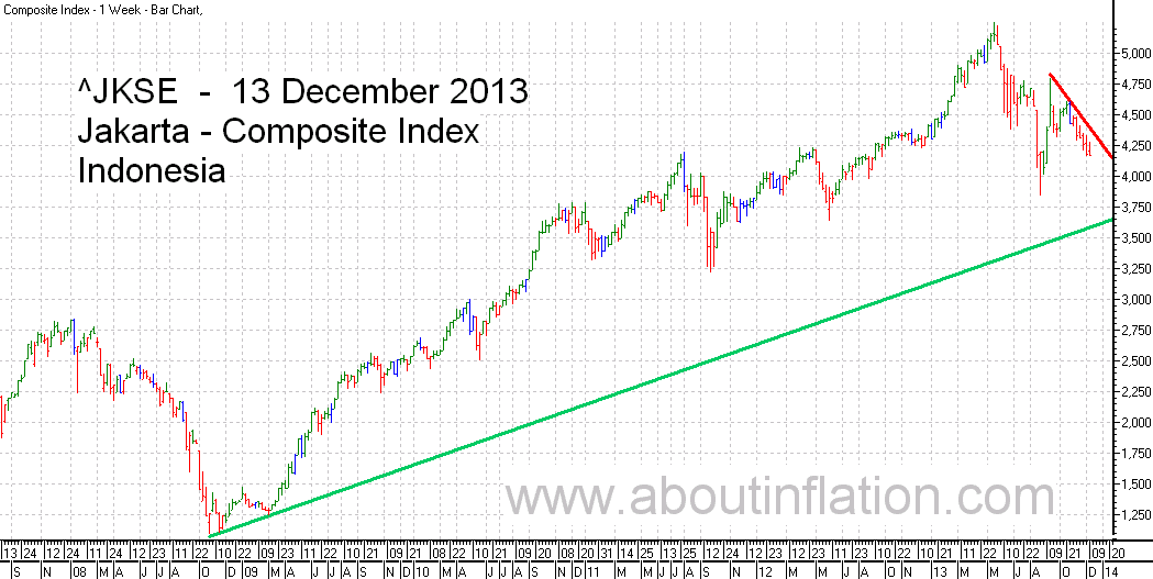 JKSE  Index Trend Line bar chart - 13 December 2013 - Indeks JKSE bar chart