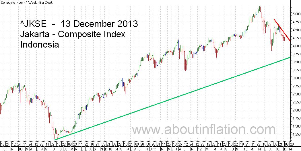 JKSE  Index Trend Line bar chart - 13 December 2013 - Indeks JKSE bar chart