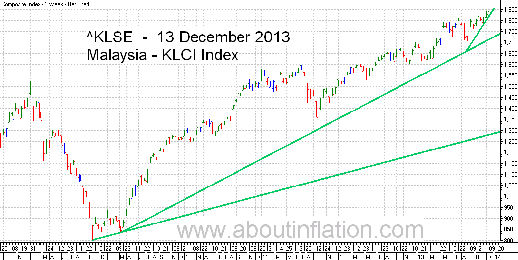 KLSE  Index Trend Line bar chart - 13 December 2013 - Indeks KLSE carta bar