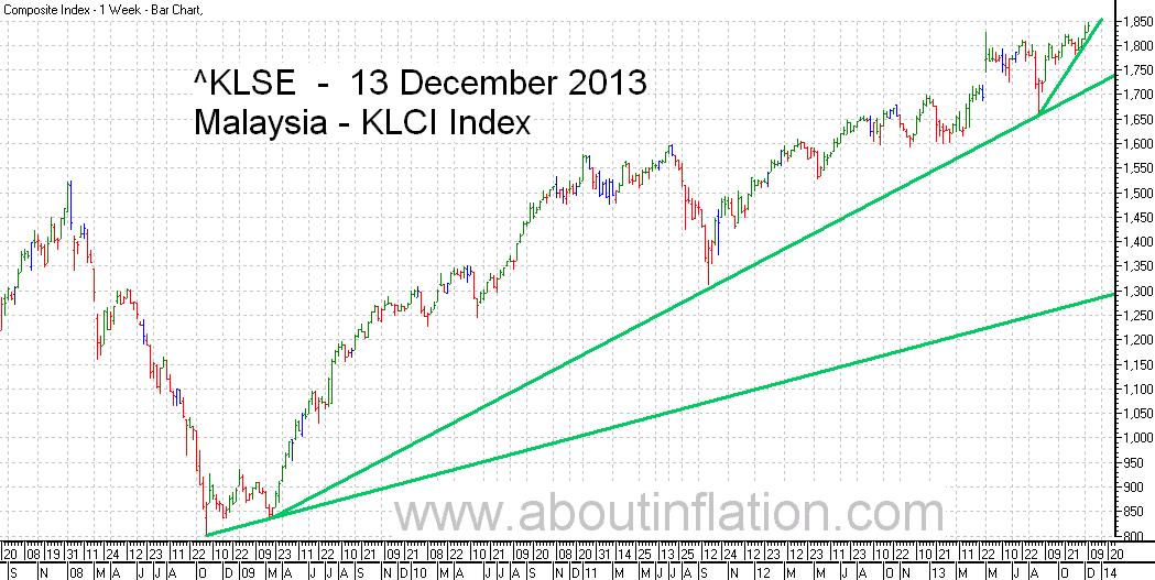 KLSE  Index Trend Line bar chart - 13 December 2013 - Indeks KLSE carta bar
