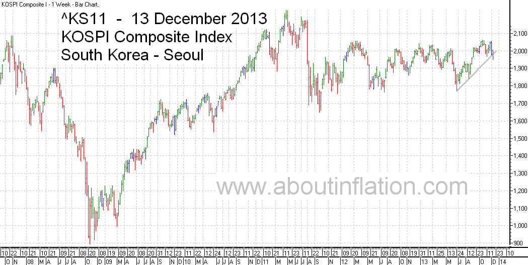 KS11  Index Trend Line bar chart - 13 December 2013 - KS11 인덱스 바 차트
