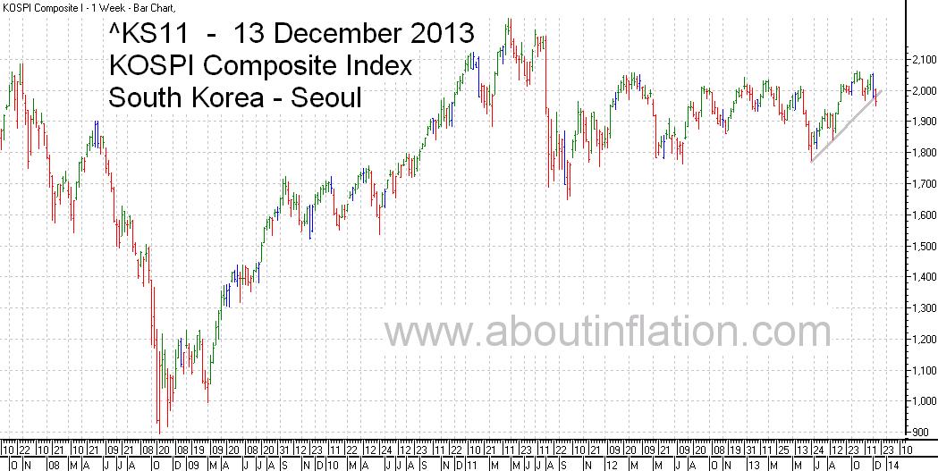 KS11  Index Trend Line bar chart - 13 December 2013 - KS11 인덱스 바 차트
