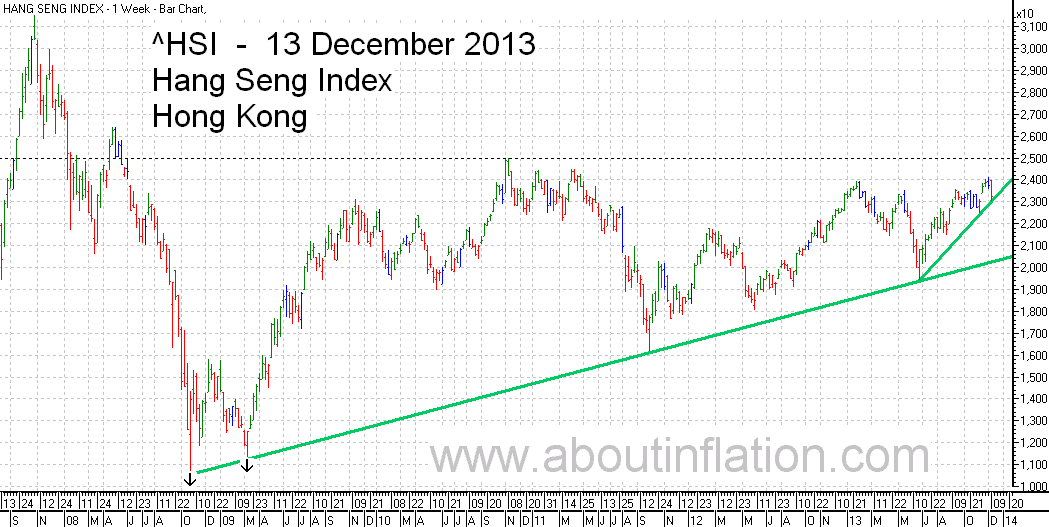 HSI Index TrendLine chart 13 December 2013 HSI指数条形图