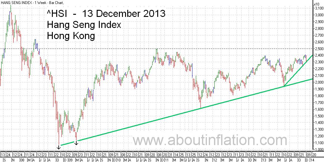 HSI Index TrendLine chart 13 December 2013 HSI指数条形图