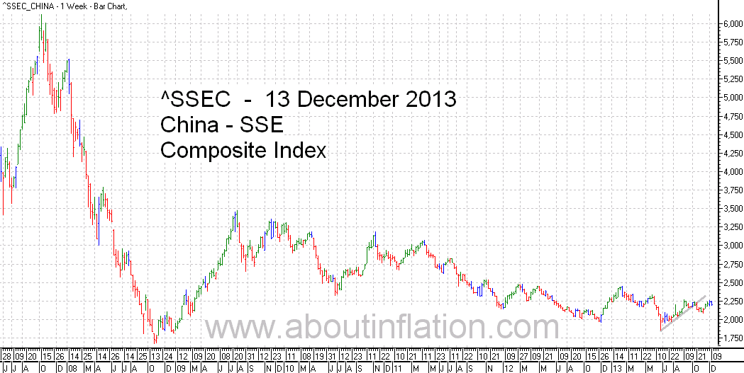 SSEC  Index Trend Line - bar chart - 13 December 2013 - SSEC指数条形图