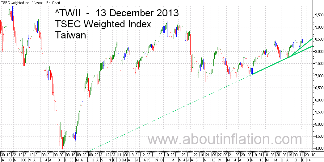 TWII  Index Trend Line - bar chart - 13 December 2013 - TWII 指数条形图